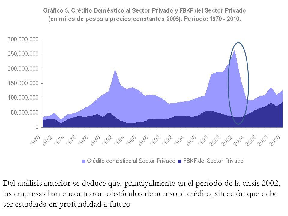 Del análisis anterior se deduce que, principalmente en el período de la crisis 2002, las empresas han encontraron obstáculos de acceso al crédito, sit