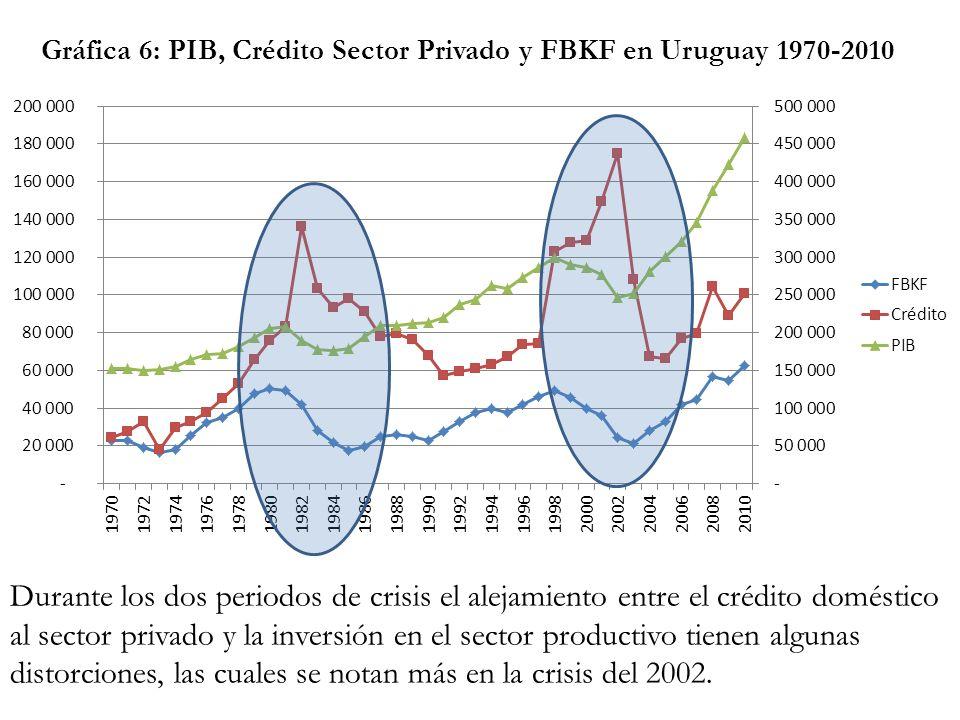 Durante los dos periodos de crisis el alejamiento entre el crédito doméstico al sector privado y la inversión en el sector productivo tienen algunas d
