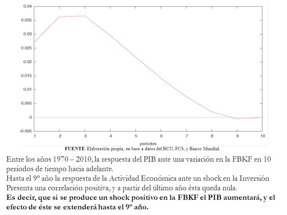 FUENTE: Elaboración propia, en base a datos del BCU, FCS, y Banco Mundial. Entre los años 1970 – 2010, la respuesta del PIB ante una variación en la F