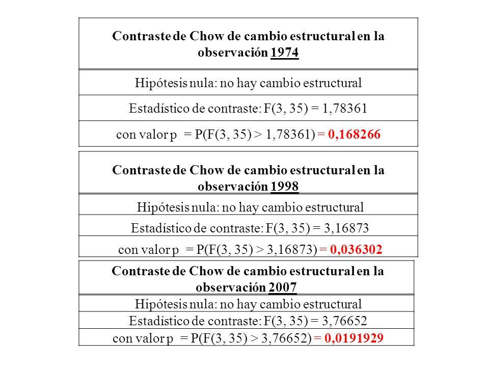 Contraste de Chow de cambio estructural en la observación 1974 Hipótesis nula: no hay cambio estructural Estadístico de contraste: F(3, 35) = 1,78361