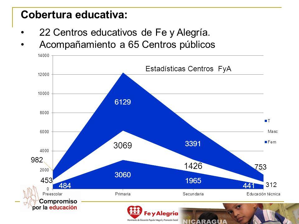 Cobertura educativa: 22 Centros educativos de Fe y Alegría. Acompañamiento a 65 Centros públicos Estadísticas Centros FyA
