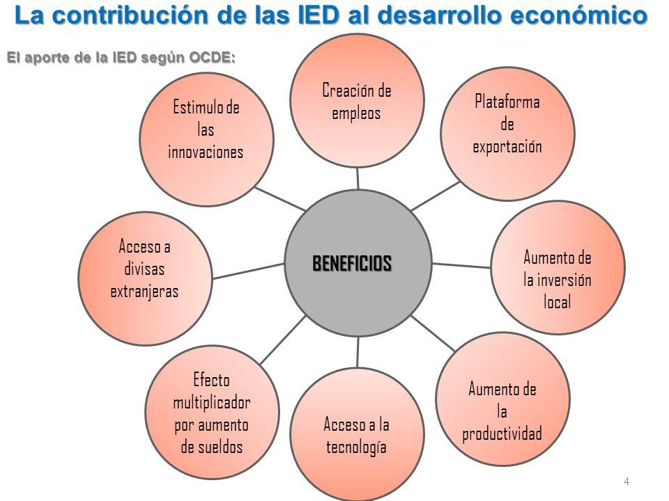 La contribución de las IED al desarrollo económico 4 BENEFICIOS El aporte de la IED según OCDE: Acceso a divisas extranjeras Creación de empleos Plataforma de exportación Aumento de la inversión local Aumento de la productividad Efecto multiplicador por aumento de sueldos Acceso a la tecnología Estimulo de las innovaciones
