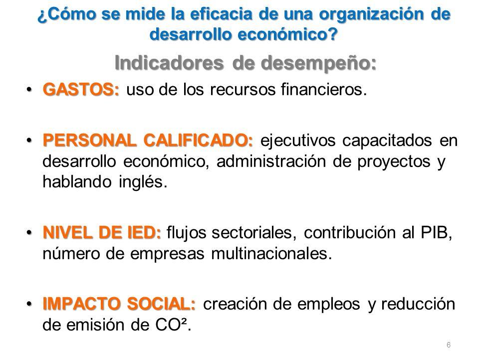 ¿Cómo se mide la eficacia de una organización de desarrollo económico.