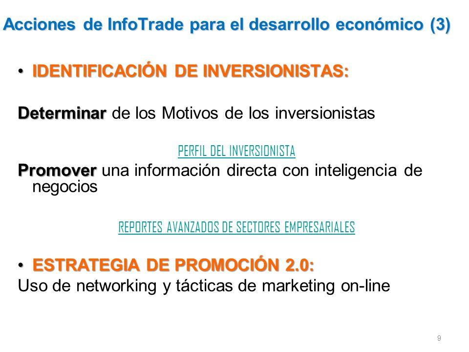 Acciones de InfoTrade para el desarrollo económico (3) IDENTIFICACIÓN DE INVERSIONISTAS:IDENTIFICACIÓN DE INVERSIONISTAS: Determinar Determinar de los Motivos de los inversionistas PERFIL DEL INVERSIONISTA Promover Promover una información directa con inteligencia de negocios REPORTES AVANZADOS DE SECTORES EMPRESARIALES ESTRATEGIA DE PROMOCIÓN 2.0:ESTRATEGIA DE PROMOCIÓN 2.0: Uso de networking y tácticas de marketing on-line 9