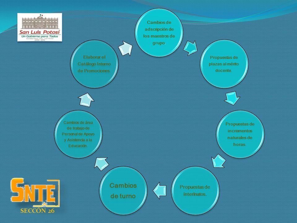 Cambios de adscripción de los maestros de grupo. Propuestas de plazas al mérito docente. Propuestas de incrementos naturales de horas. Propuestas de i