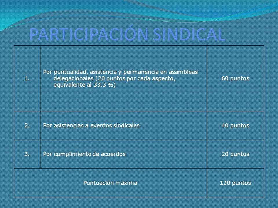 PARTICIPACIÓN SINDICAL 1. Por puntualidad, asistencia y permanencia en asambleas delegacionales (20 puntos por cada aspecto, equivalente al 33.3 %) 60