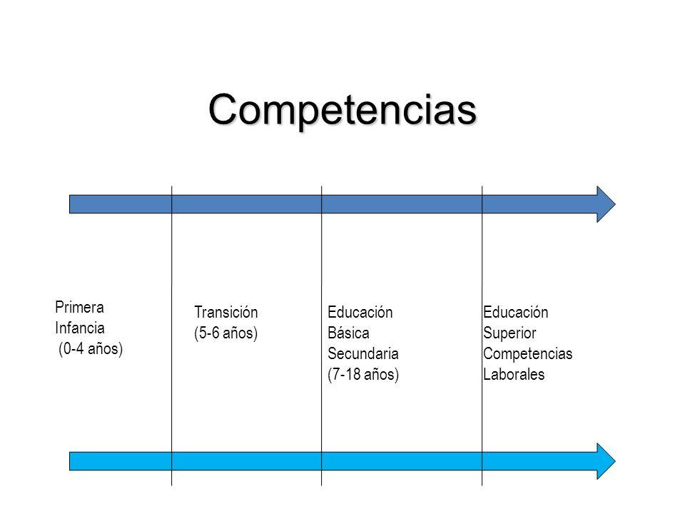 Competencias Primera Infancia (0-4 años) Transición (5-6 años) Educación Básica Secundaria (7-18 años) Educación Superior Competencias Laborales