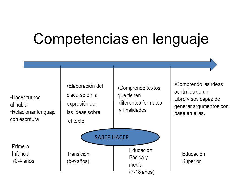 Competencias en lenguaje Hacer turnos al hablar Relacionar lenguaje con escritura Comprendo textos que tienen diferentes formatos y finalidades Compre
