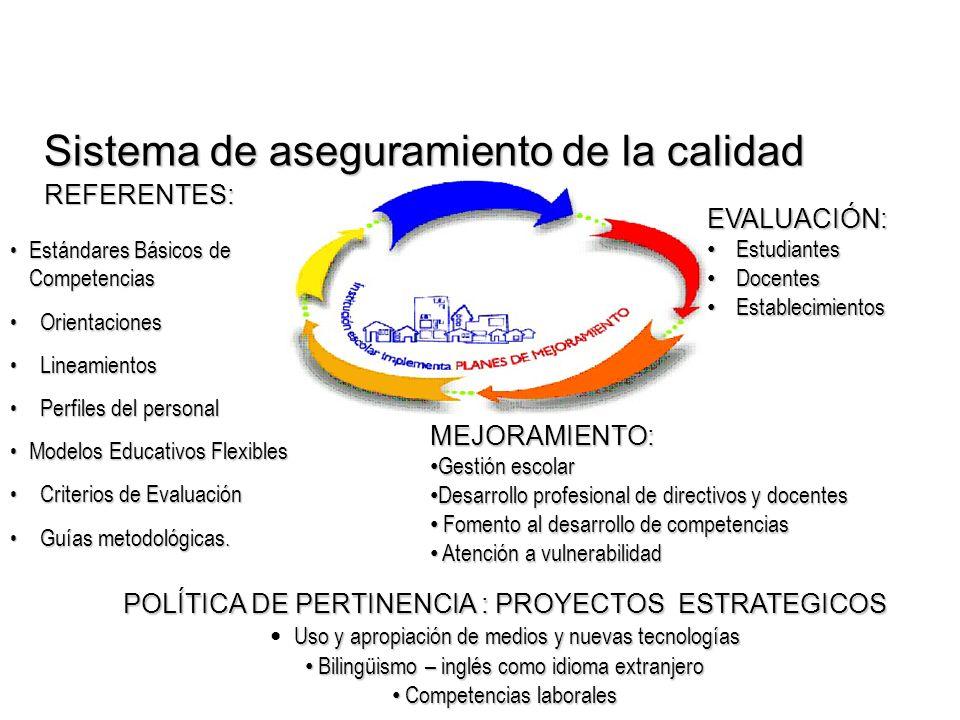 REFERENTES: MEJORAMIENTO: Gestión escolar Gestión escolar Desarrollo profesional de directivos y docentes Desarrollo profesional de directivos y docen