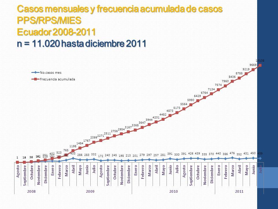 Casos mensuales y frecuencia acumulada de casos PPS/RPS/MIES Ecuador 2008-2011 n = 11.020 hasta diciembre 2011