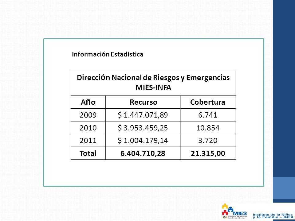 Información Estadística Direcci ó n Nacional de Riesgos y Emergencias MIES-INFA AñoAño RecursoCobertura 2009$ 1.447.071,896.741 2010$ 3.953.459,2510.854 2011$ 1.004.179,143.720 Total6.404.710,2821.315,00