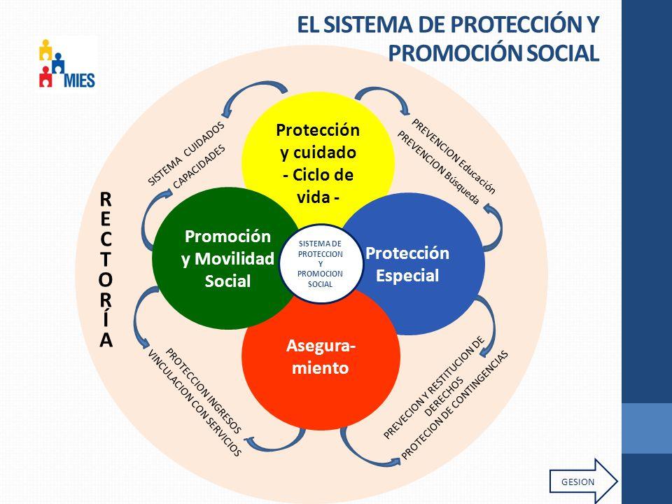 EL SISTEMA DE PROTECCIÓN Y PROMOCIÓN SOCIAL SISTEMA CUIDADOS CAPACIDADES PREVENCION Búsqueda PREVECION Y RESTITUCION DE DERECHOS PROTECION DE CONTINGENCIAS PROTECCION INGRESOS VINCULACION CON SERVICIOS PREVENCION Educación Protección y cuidado - Ciclo de vida - Protección Especial Asegura- miento Promoción y Movilidad Social SISTEMA DE PROTECCION Y PROMOCION SOCIAL GESION RECTORÍARECTORÍA