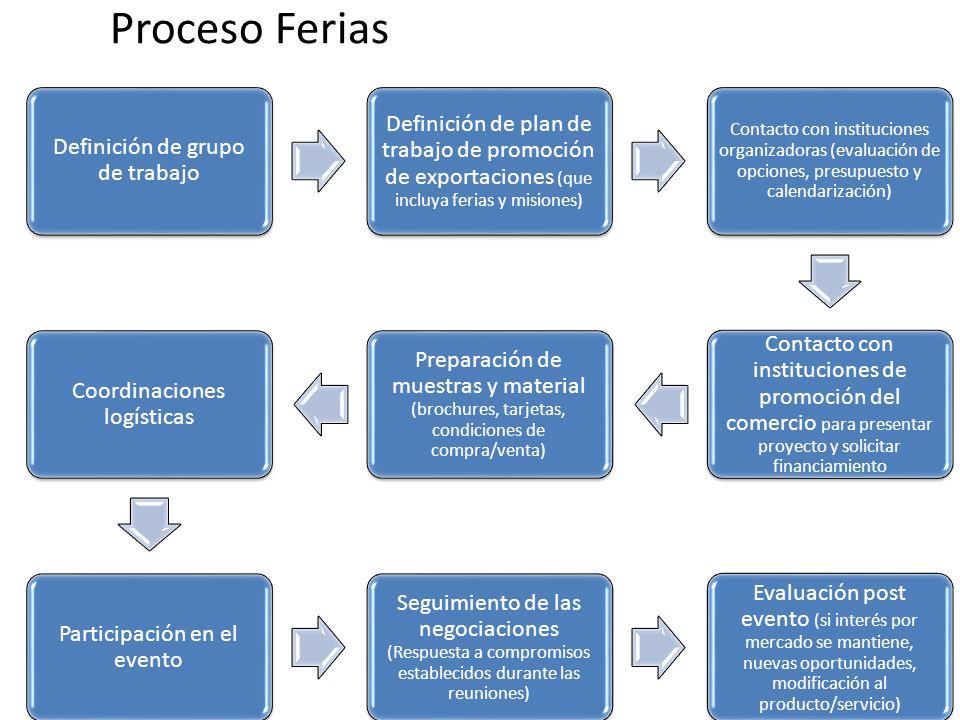Definición de grupo de trabajo Definición de plan de trabajo de promoción de exportaciones (que incluya ferias y misiones) Contacto con instituciones