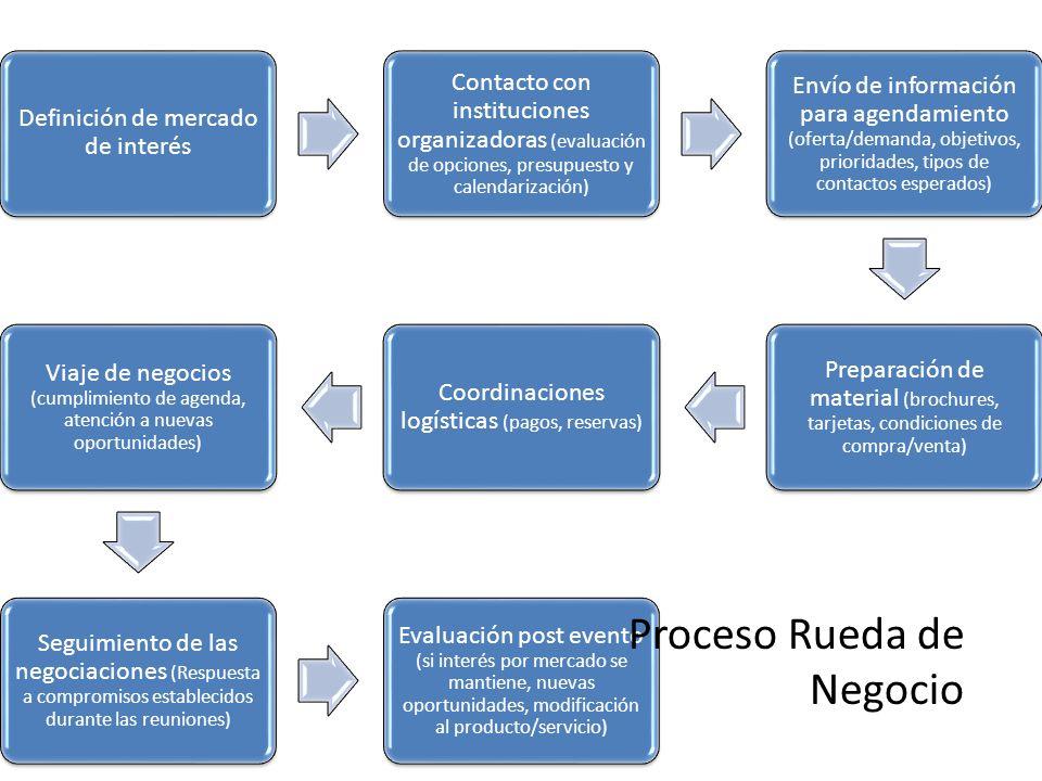 Definición de mercado de interés Contacto con instituciones organizadoras (evaluación de opciones, presupuesto y calendarización) Envío de información