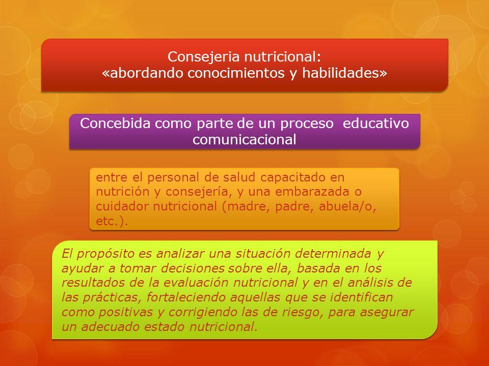 Consejeria nutricional: «abordando conocimientos y habilidades» Consejeria nutricional: «abordando conocimientos y habilidades» Concebida como parte d