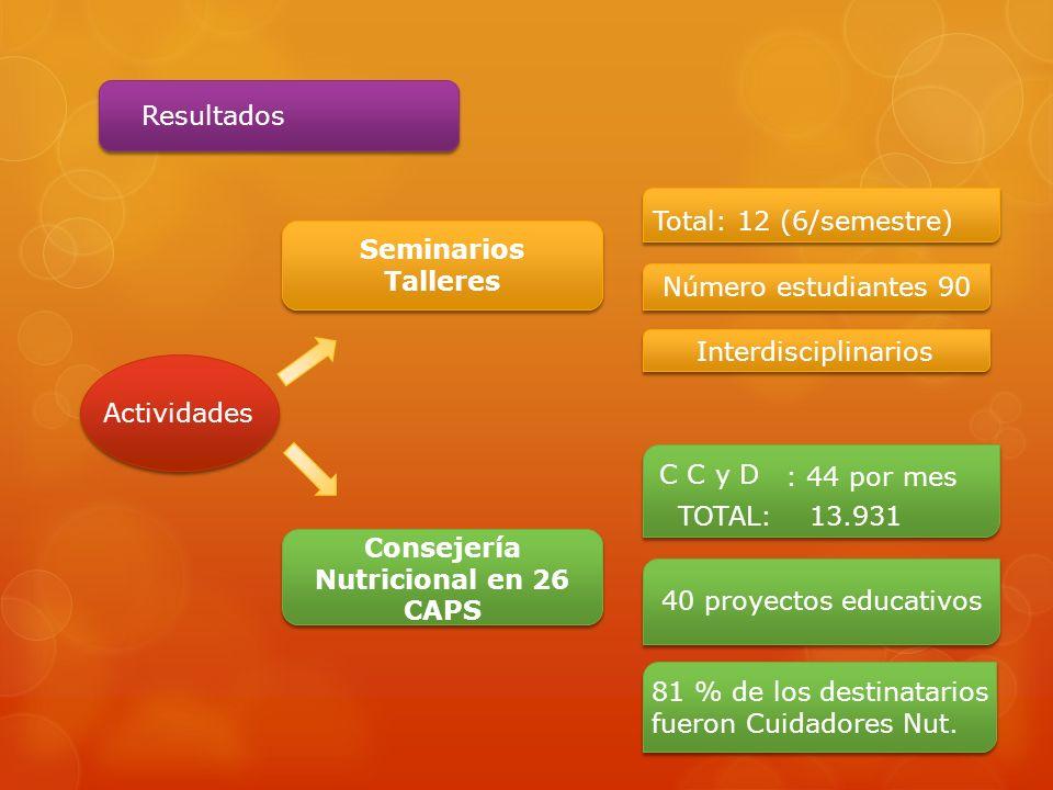 Resultados Número estudiantes 90 Interdisciplinarios Actividades Seminarios Talleres Total: 12 (6/semestre) Consejería Nutricional en 26 CAPS C C y D