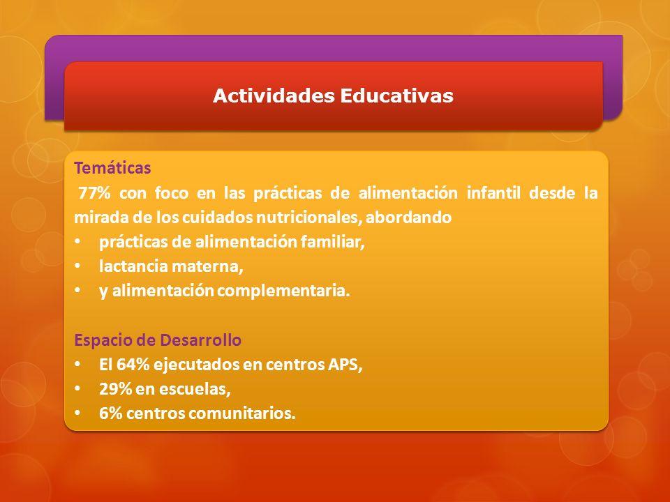 Actividades Educativas Temáticas 77% con foco en las prácticas de alimentación infantil desde la mirada de los cuidados nutricionales, abordando práct