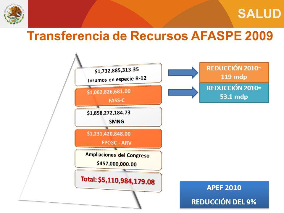 SALUD Transferencia de Recursos AFASPE 2009 APEF 2010 REDUCCIÓN DEL 9% APEF 2010 REDUCCIÓN DEL 9% REDUCCIÓN 2010= 53.1 mdp REDUCCIÓN 2010= 119 mdp