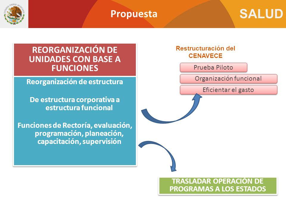 SALUD Propuesta REORGANIZACIÓN DE UNIDADES CON BASE A FUNCIONES Reorganización de estructura De estructura corporativa a estructura funcional Funcione