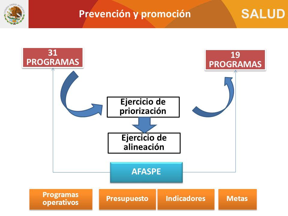 SALUD Prevención y promoción Ejercicio de priorización 31 PROGRAMAS 19 PROGRAMAS Ejercicio de alineación AFASPE Metas Programas operativos Indicadores