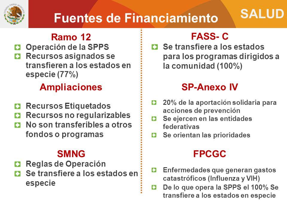 SALUD Fuentes de Financiamiento Ramo 12 Operación de la SPPS Recursos asignados se transfieren a los estados en especie (77%) FASS- C Se transfiere a