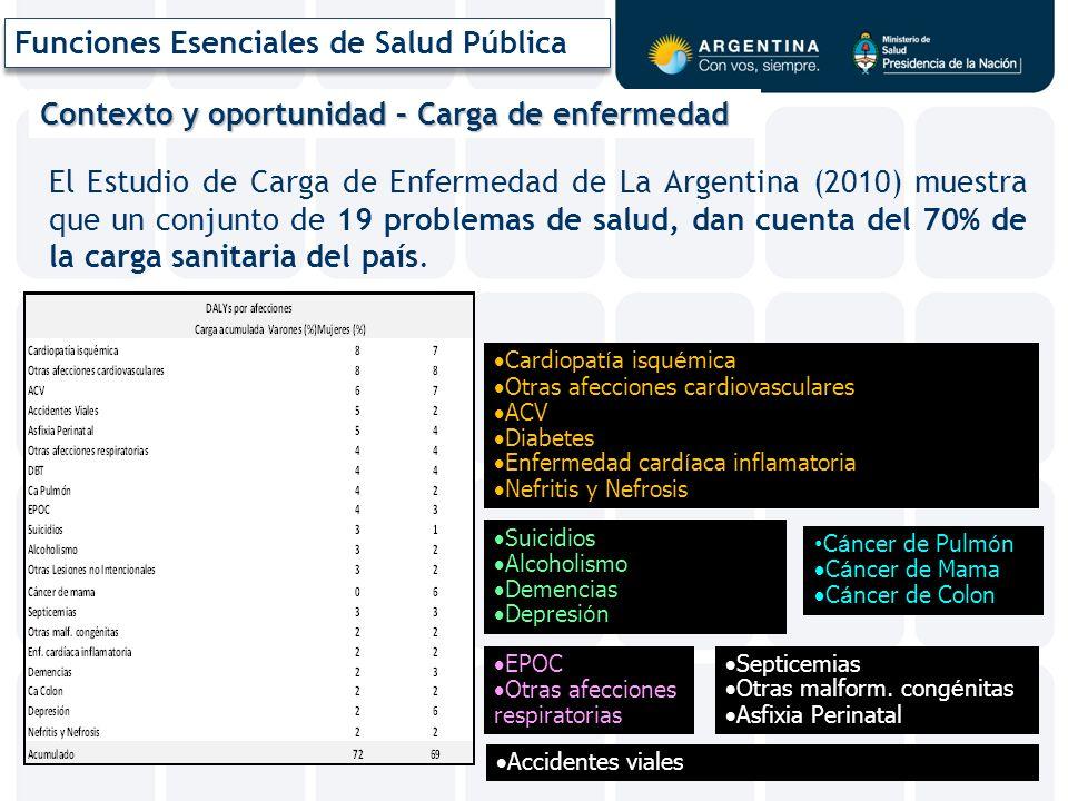 Contexto y oportunidad – Carga de enfermedad El Estudio de Carga de Enfermedad de La Argentina (2010) muestra que un conjunto de 19 problemas de salud, dan cuenta del 70% de la carga sanitaria del país.
