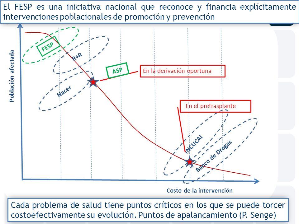 Población afectada Costo de la intervención Prom.