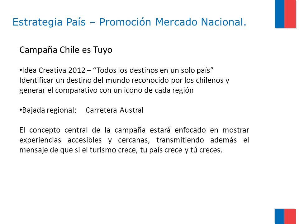 Estrategia País – Promoción Mercado Nacional. Campaña Chile es Tuyo Idea Creativa 2012 – Todos los destinos en un solo país Identificar un destino del