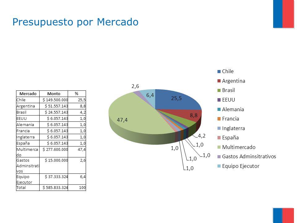 MercadoMonto% Chile$ 149.500.00025,5 Argentina$ 51.557.1438,8 Brasil$ 24.557.1434,2 EEUU$ 6.057.1431,0 Alemania$ 6.057.1431,0 Francia$ 6.057.1431,0 In
