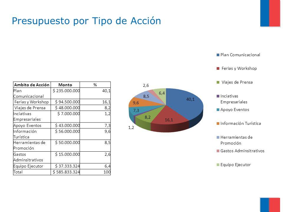 Ambito de AcciónMonto% Plan Comunicacional $ 235.000.00040,1 Ferias y Workshop$ 94.500.00016,1 Viajes de Prensa$ 48.000.0008,2 Inciativas Empresariale