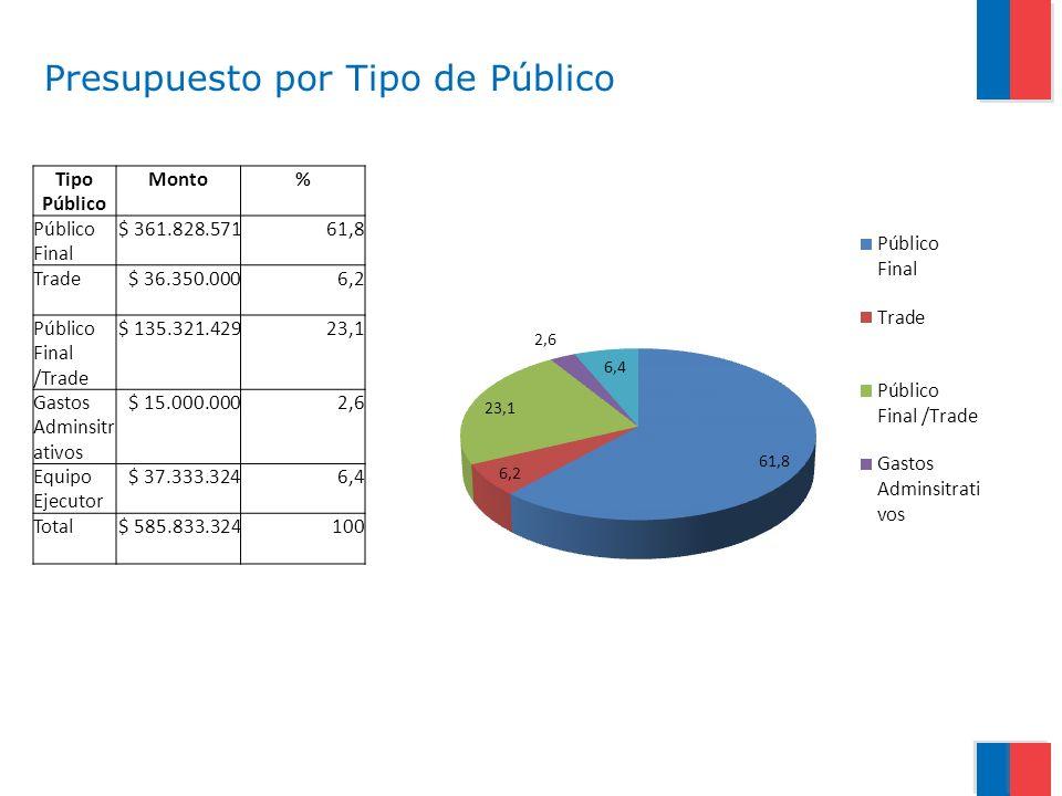 Tipo Público Monto% Público Final $ 361.828.57161,8 Trade$ 36.350.0006,2 Público Final /Trade $ 135.321.42923,1 Gastos Adminsitr ativos $ 15.000.0002,