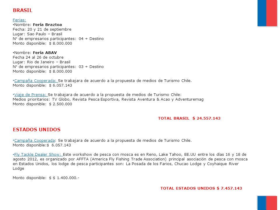 BRASIL Ferias: Nombre: Feria Braztoa Fecha: 20 y 21 de septiembre Lugar: Sao Paulo – Brasil N° de empresarios participantes: 04 + Destino Monto dispon