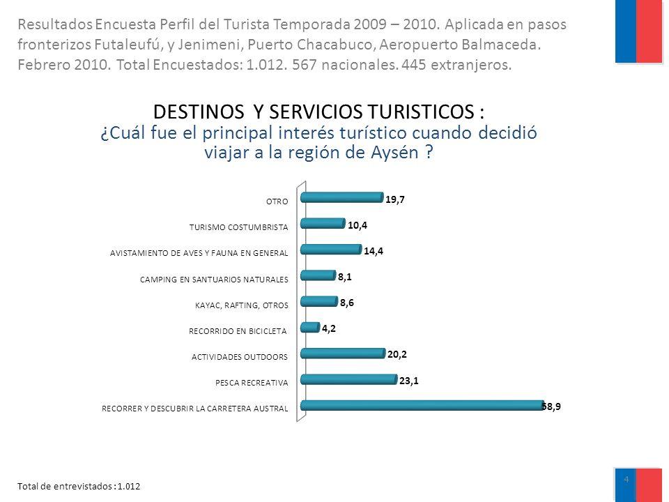 DESTINOS Y SERVICIOS TURISTICOS : ¿Cuál fue el principal interés turístico cuando decidió viajar a la región de Aysén ? Total de entrevistados : 1.012
