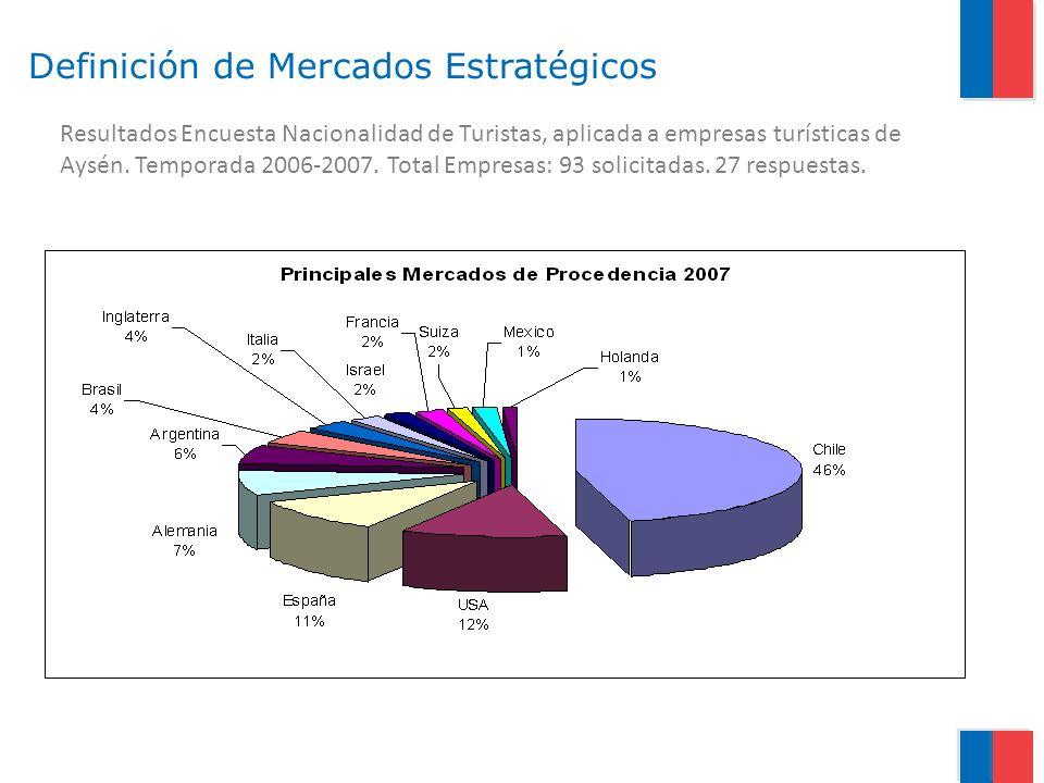 Resultados Encuesta Nacionalidad de Turistas, aplicada a empresas turísticas de Aysén. Temporada 2006-2007. Total Empresas: 93 solicitadas. 27 respues