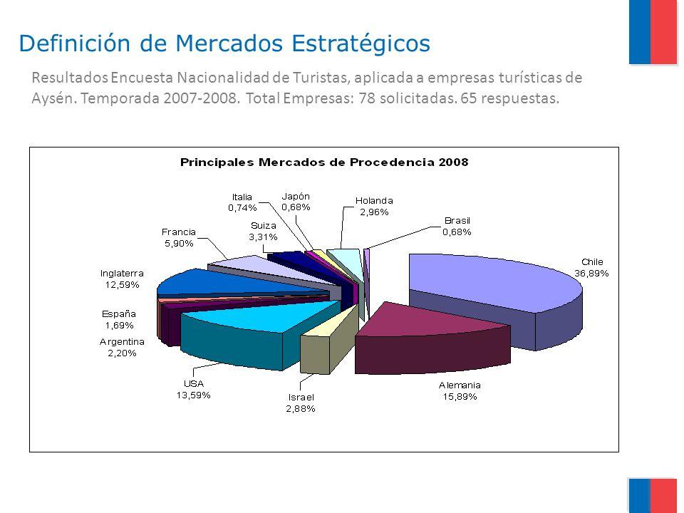 Resultados Encuesta Nacionalidad de Turistas, aplicada a empresas turísticas de Aysén. Temporada 2007-2008. Total Empresas: 78 solicitadas. 65 respues