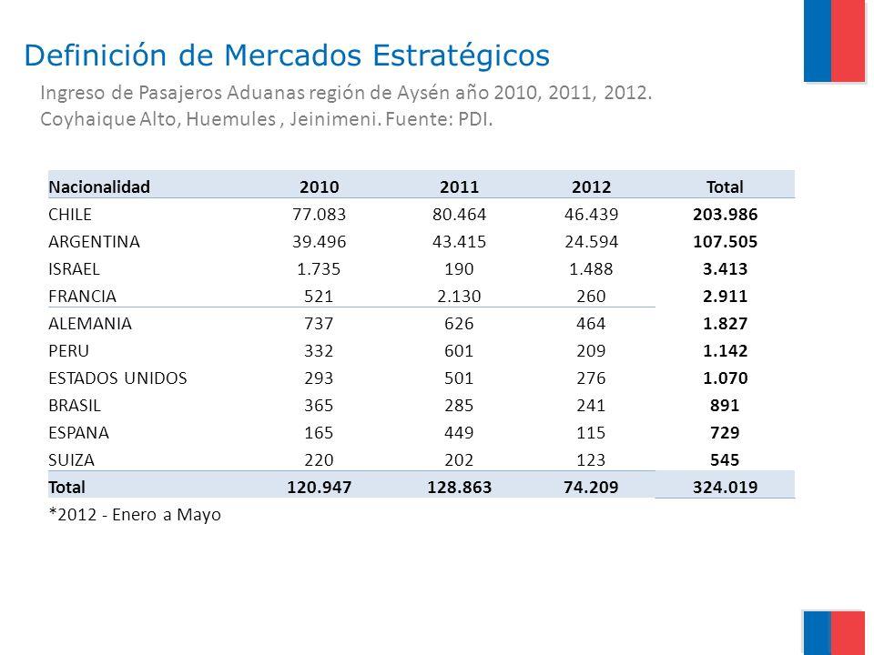 Ingreso de Pasajeros Aduanas región de Aysén año 2010, 2011, 2012. Coyhaique Alto, Huemules, Jeinimeni. Fuente: PDI. Definición de Mercados Estratégic