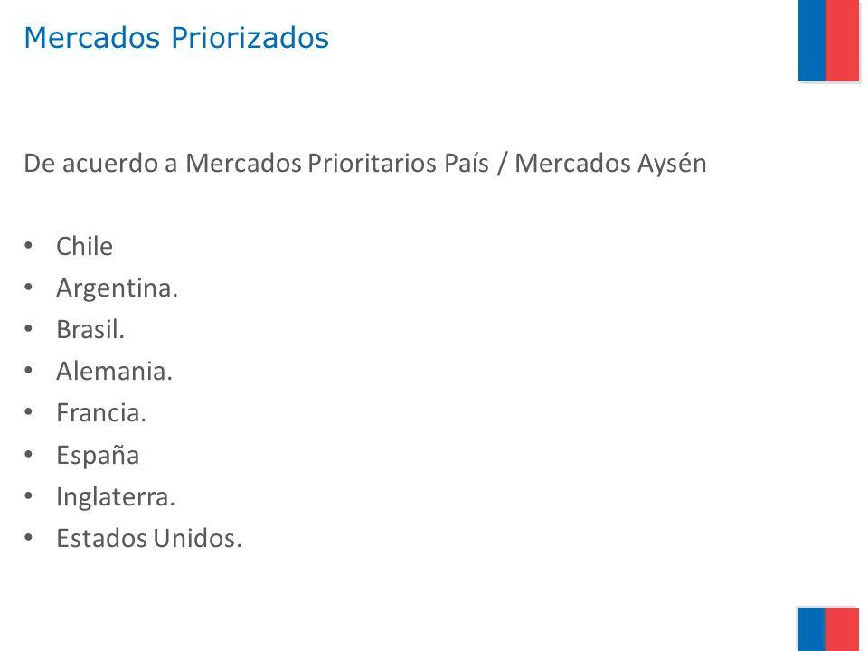 Mercados Priorizados De acuerdo a Mercados Prioritarios País / Mercados Aysén Chile Argentina. Brasil. Alemania. Francia. España Inglaterra. Estados U