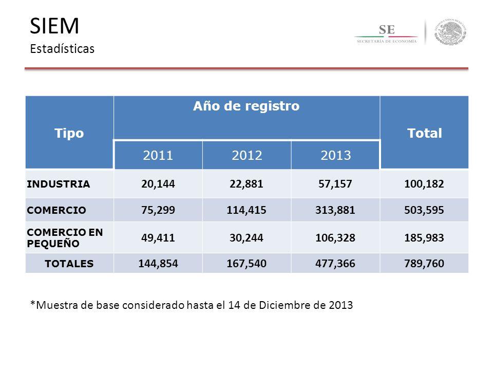 Tipo Año de registro Total 201120122013 INDUSTRIA 20,14422,88157,157100,182 COMERCIO 75,299114,415313,881503,595 COMERCIO EN PEQUEÑO 49,41130,244106,3