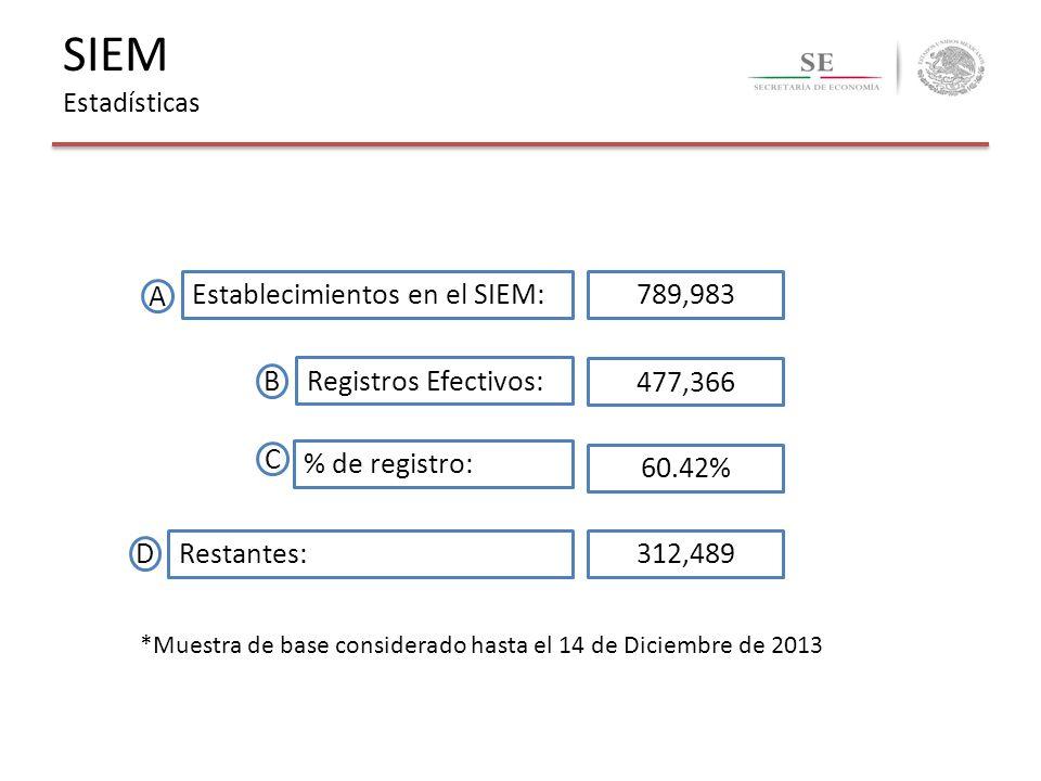 *Muestra de base considerado hasta el 14 de Diciembre de 2013 A B Establecimientos en el SIEM: C D Registros Efectivos: Restantes: % de registro: 789,