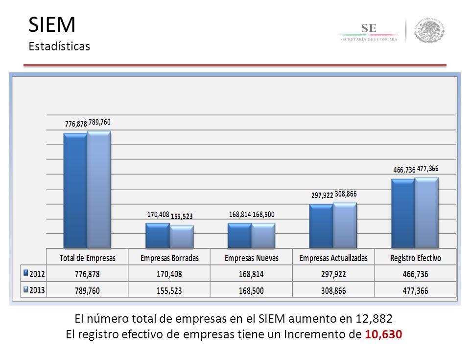 El número total de empresas en el SIEM aumento en 12,882 El registro efectivo de empresas tiene un Incremento de 10,630 SIEM Estadísticas