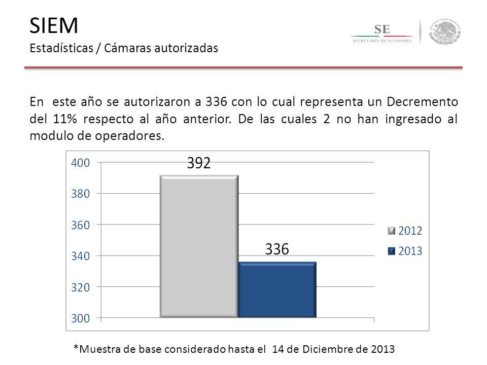 En este año se autorizaron a 336 con lo cual representa un Decremento del 11% respecto al año anterior. De las cuales 2 no han ingresado al modulo de