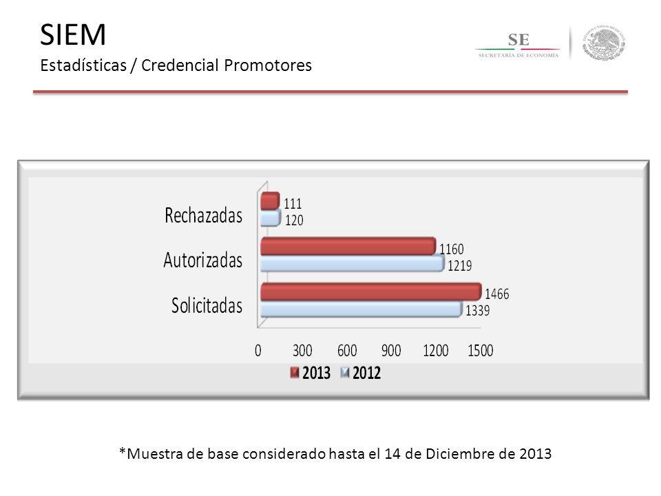 *Muestra de base considerado hasta el 14 de Diciembre de 2013 SIEM Estadísticas / Credencial Promotores