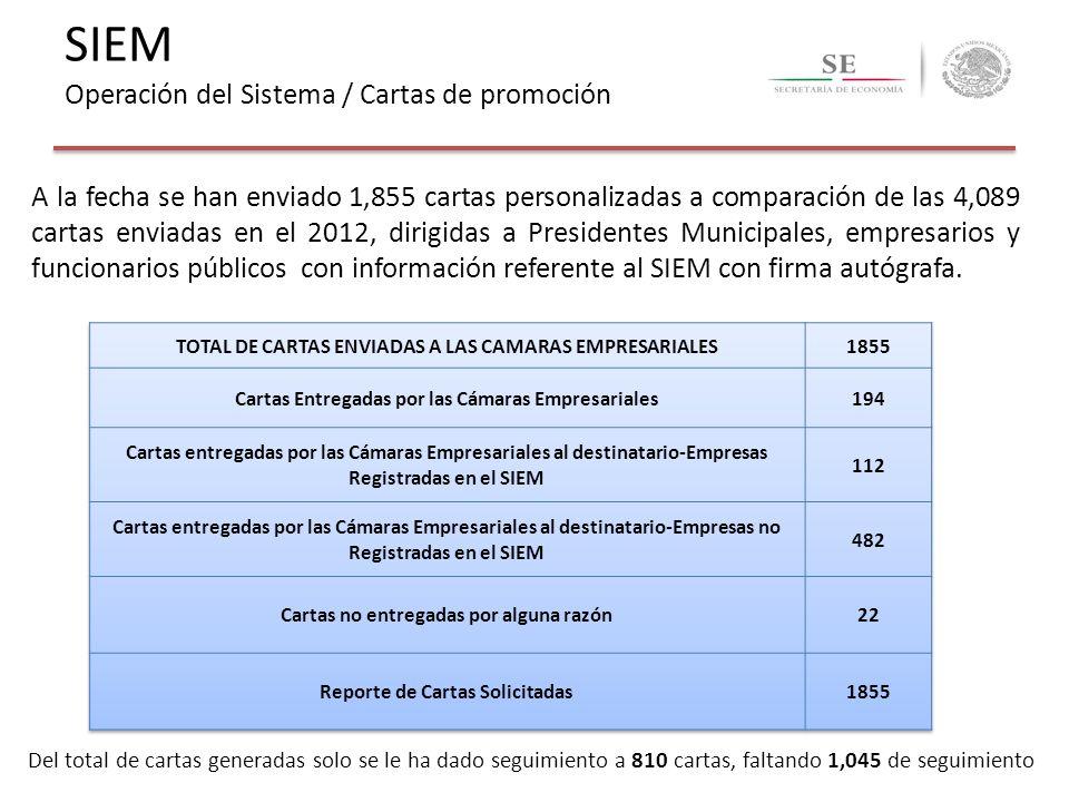 A la fecha se han enviado 1,855 cartas personalizadas a comparación de las 4,089 cartas enviadas en el 2012, dirigidas a Presidentes Municipales, empr