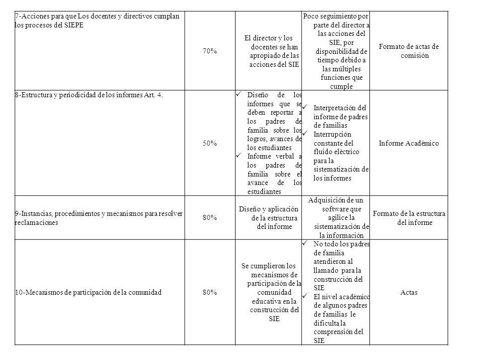 7-Acciones para que Los docentes y directivos cumplan los procesos del SIEPE 70% El director y los docentes se han apropiado de las acciones del SIE P