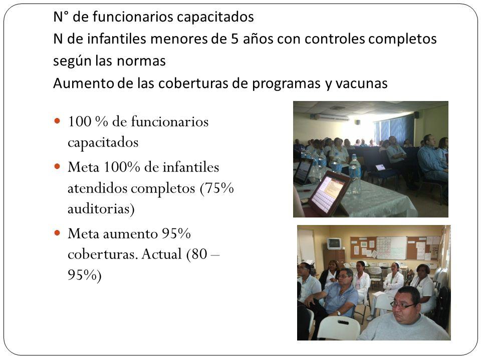 N° de funcionarios capacitados N de infantiles menores de 5 años con controles completos según las normas Aumento de las coberturas de programas y vac