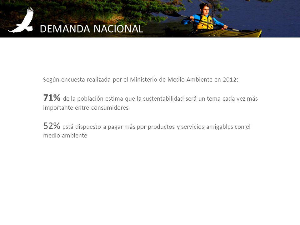 DEMANDA NACIONAL Según encuesta realizada por el Ministerio de Medio Ambiente en 2012: 71% de la población estima que la sustentabilidad será un tema