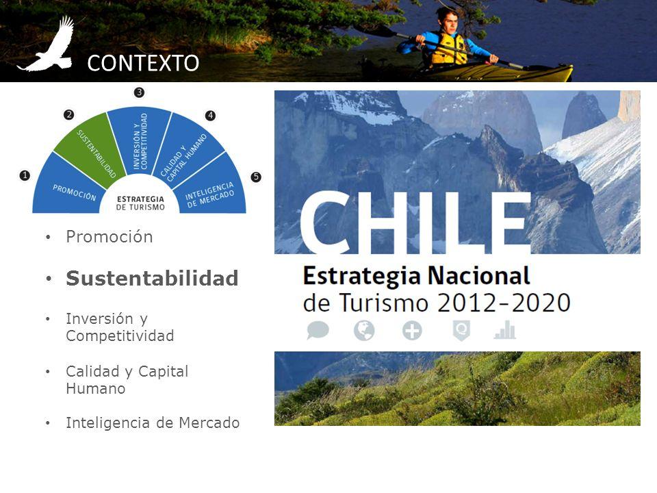 CONTEXTO Promoción Sustentabilidad Inversión y Competitividad Calidad y Capital Humano Inteligencia de Mercado
