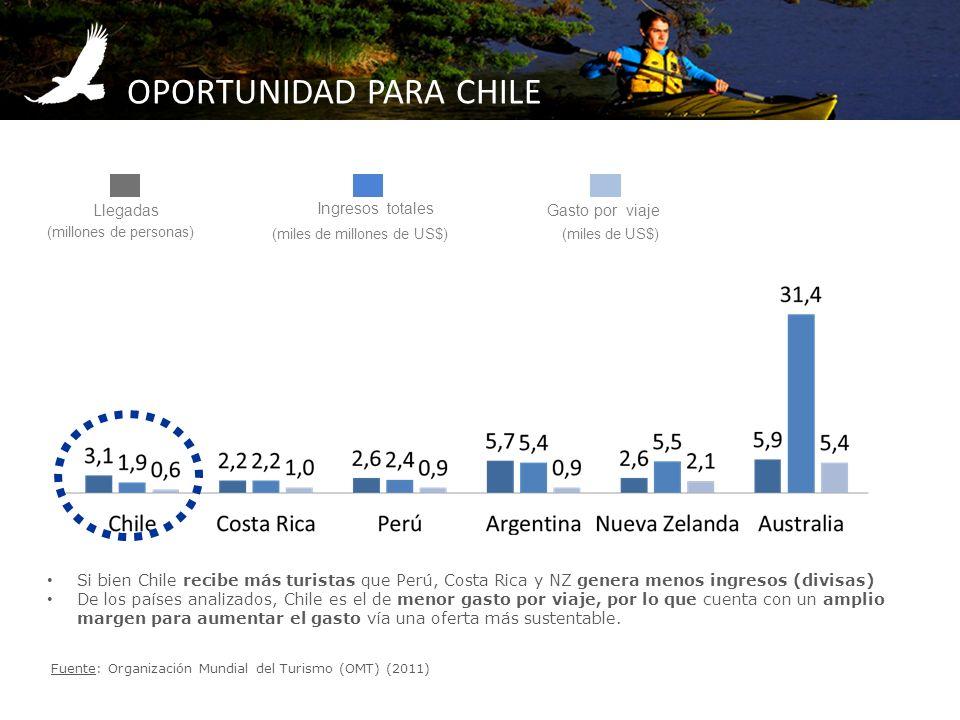 OPORTUNIDAD PARA CHILE Si bien Chile recibe más turistas que Perú, Costa Rica y NZ genera menos ingresos (divisas) De los países analizados, Chile es