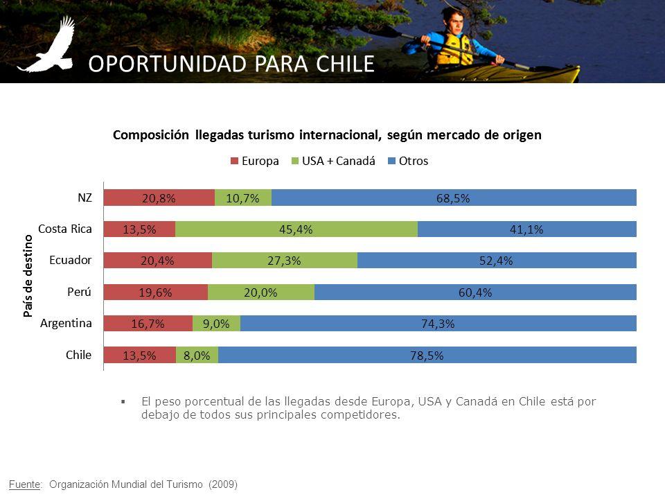 OPORTUNIDAD PARA CHILE Fuente: Organización Mundial del Turismo (2009) El peso porcentual de las llegadas desde Europa, USA y Canadá en Chile está por