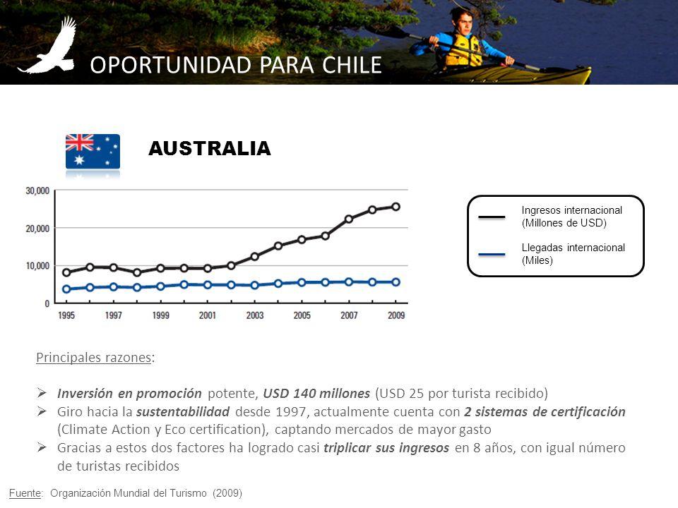 OPORTUNIDAD PARA CHILE Fuente: Organización Mundial del Turismo (2009) Principales razones: Inversión en promoción potente, USD 140 millones (USD 25 p